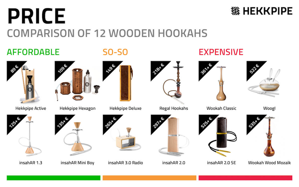 Hookah price comparison - the best 12 wood hookahs
