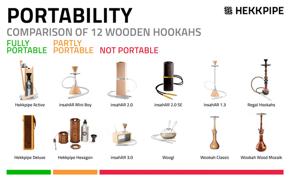 Reviewing wooden hookahs portability option for picnic and outdoor activities.