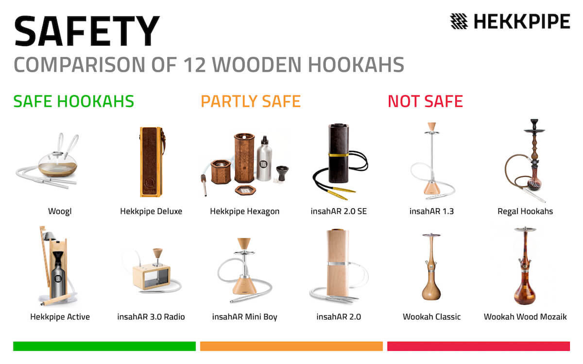 Wooden hookah comparison in terms of safety